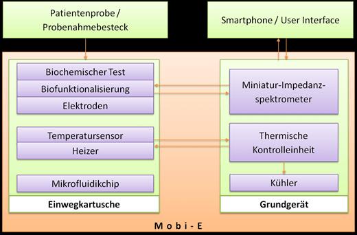 Mobi-E Systemaufbau